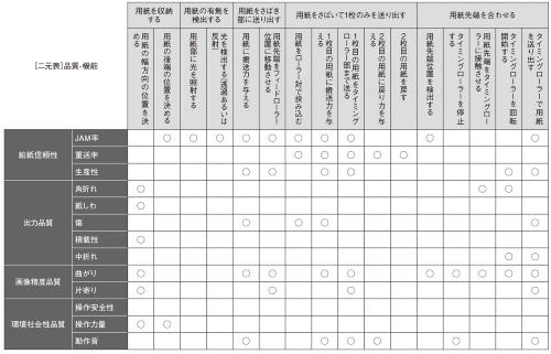 表1 紙送りシステム:品質-機能二元表