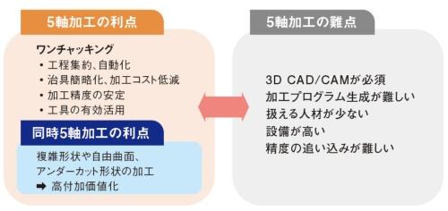 図1 5軸加工の利点と難点
