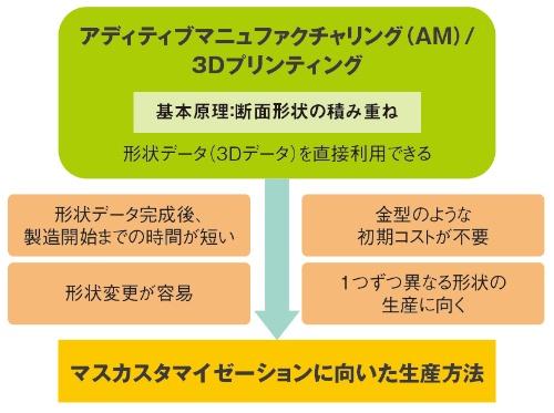 図1 アディティブマニュファクチャリングの特徴
