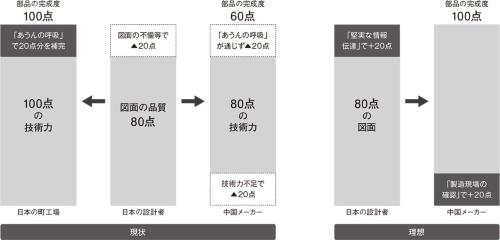 図2 日本の優秀な町工場と中国の部品メーカーの違い