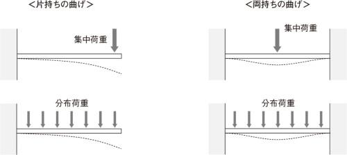図2 曲げ剛性を判断する試験例