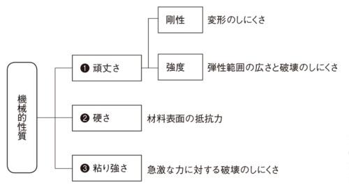 図1 機械的性質の全体像