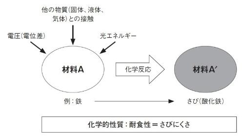図1 材料の化学的性質