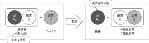 図2 製鉄プロセスのイメージ