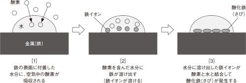 図3 さびが発生するメカニズム