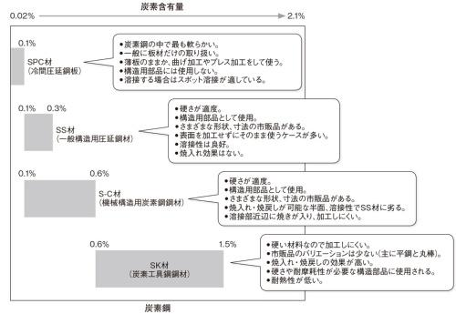 図1  主な炭素鋼
