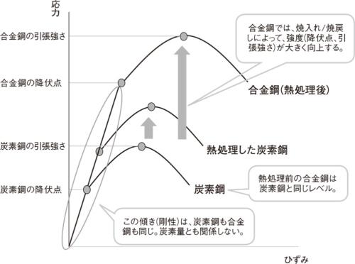 図1 合金鋼と炭素鋼の熱処理による強度変化のイメージ