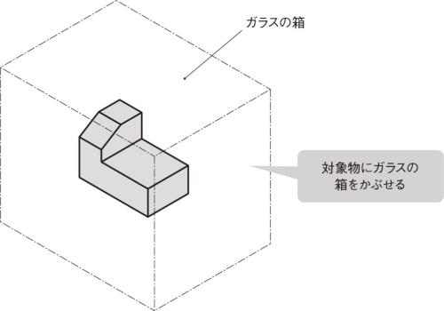 図1 立体形状にガラスの箱をかぶせる