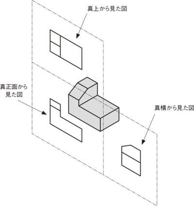 図4 ガラス箱の各面(3面)が、同一平面上になるまで広げる