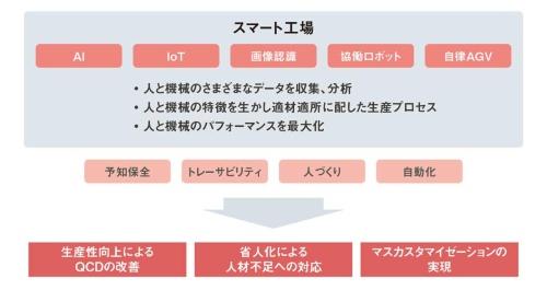 図1 日本におけるスマート工場の取り組み