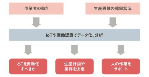 図2 スマート工場におけるデータ活用