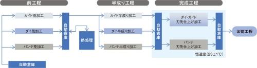 図2 生産プロセスのラインのレイアウトの概要