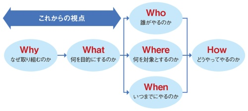 図1 既存のBCP(事業継続計画)からの脱却