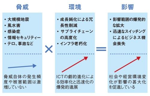 図2 なぜBCPが必要なのか