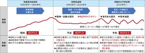 図4 時代により変化するBCPの必要性