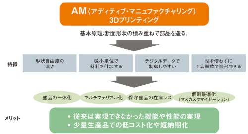 図1 AMの特徴とメリット