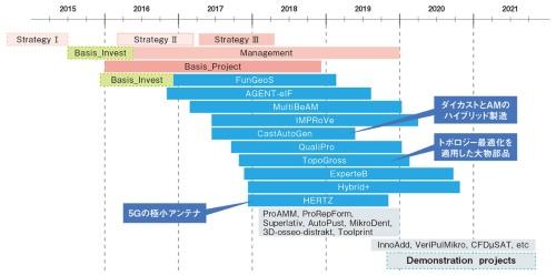 図1 AMの共同研究コンソーシアム「AGENT-3D」の主要プロジェクトとスケジュール