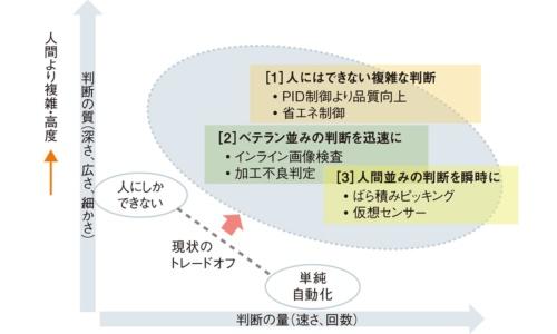 図1 機械・設備制御へのAI技術の適用