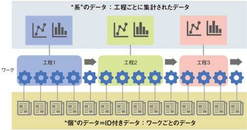 """図1 """"系""""から""""個""""へのデータ構造の変化"""