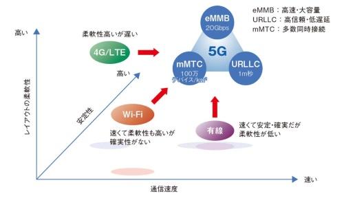 図1 5Gの特徴と従来の通信技術との違い