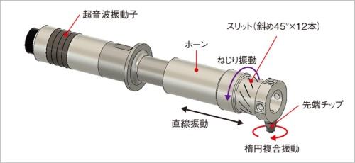 図3 超音波複合振動装置の構造