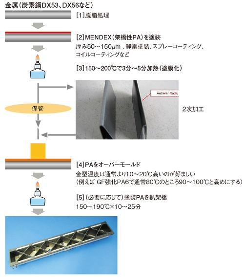 図1 MENDEX(ダイセル・エボニック)での接合工程