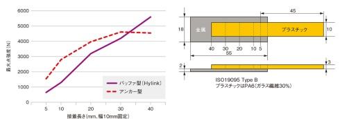 図4 緩衝層の有無と接合面積