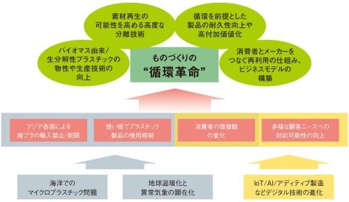 """図1 ものづくりの""""循環革命""""の背景と取り組みのポイント"""