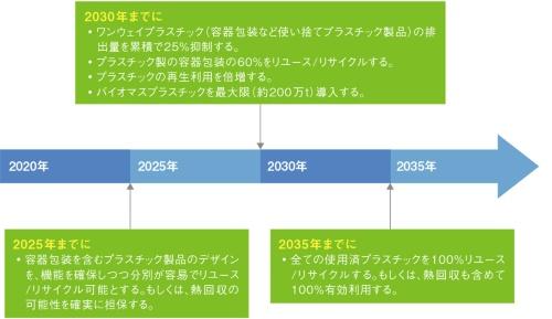 図2 日本における「プラスチック資源循環戦略」のマイルストーン
