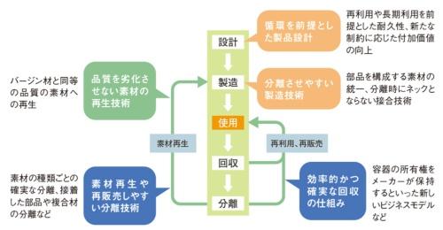 図1 サーキュラーエコノミーの実現に向けたものづくり企業の力
