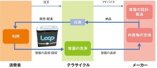 図3 「Loop」の仕組み