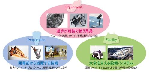 図1 オリンピック・パラリンピックに向けてものづくり技術が寄与する3つの場面