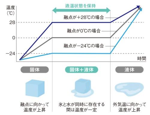 図3 適温を保持する温度のイメージ