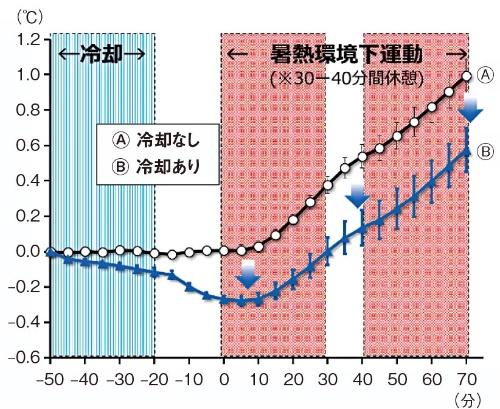 図4 深部体温の上昇抑制効果