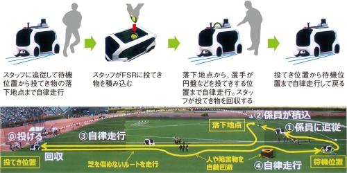 図2 FSRを使って投てき物を回収する流れ