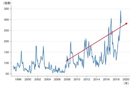 図1 不確実性指数は2008年を境に明らかに上昇している