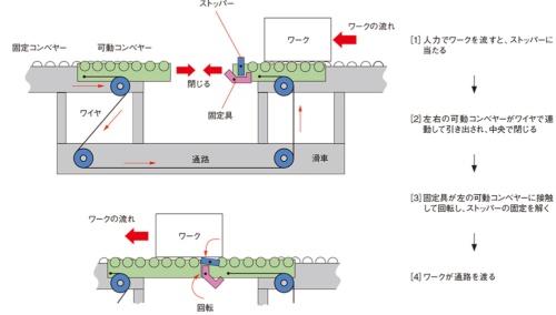 図2 コンベヤーゲートを開閉する仕組み