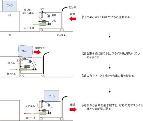 図2 ワークの落下を防止する仕組み