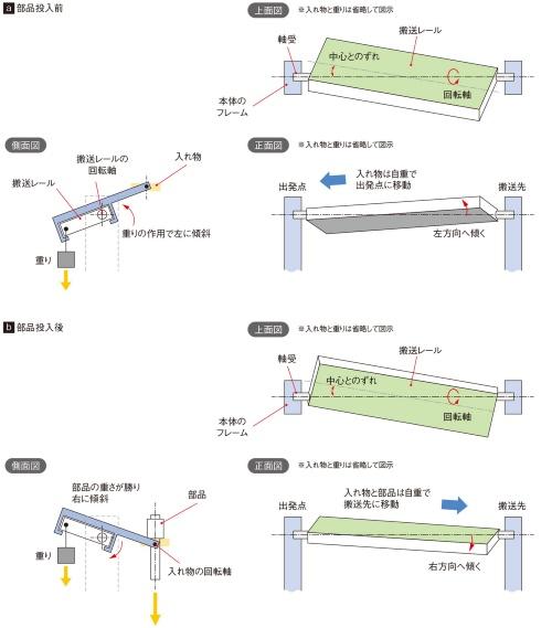 図5 搬送レールの回転