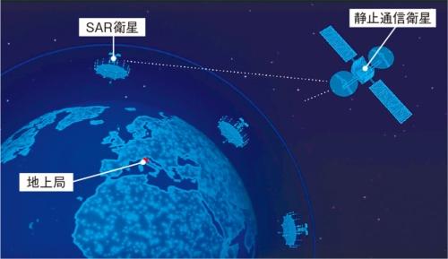 図2 静止衛星を介した通信システム