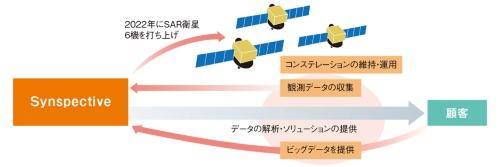 図1 Synspectiveのビジネスモデルのイメージ