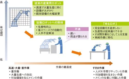 図1 「ゆるロボ」活用