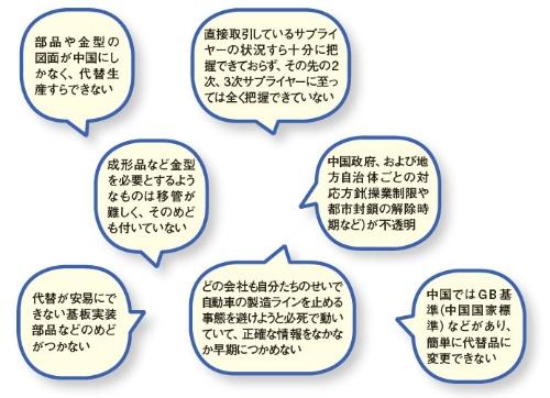 図2 複数購買化や代替先からの調達に関する課題