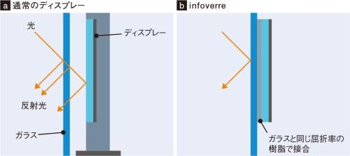図1 反射光を減らして見やすく表示