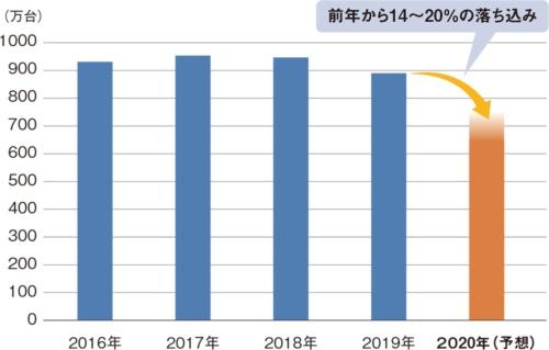 図1 新型コロナで新車販売が失速、前年比14~20%減
