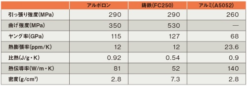表 アルボロンと鋳鉄、アルミの特性比較