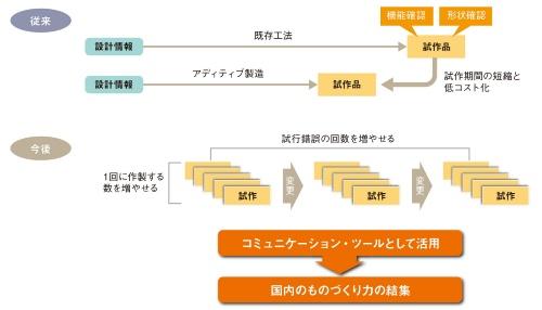 図1 アディティブ製造による試作プロセスの変化