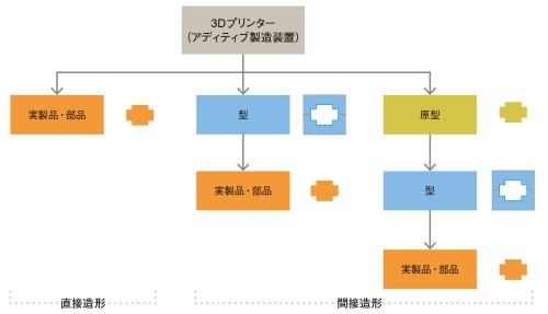 図1 アディティブ製造で実製品・部品を得る3つのルート