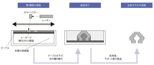 図1 液槽光重合(光造形)法の造形プロセス例