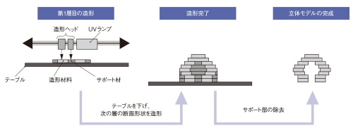 図1 材料噴射法のアディティブ製造装置による造形プロセス例